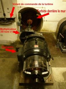 Dynamo couplée à la turbine avec multiplicateur